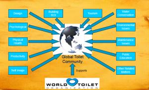 سرویس های بهداشتی - توالت
